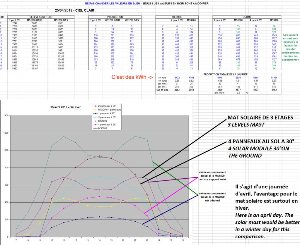Schémas et tableaux de la production d'un mats solaire