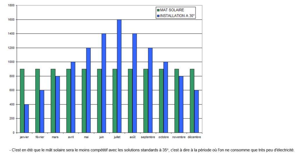 Schémas de la production annuelle d'un mat solaire