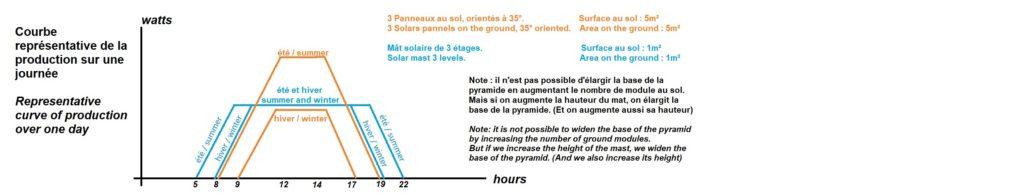 Schémas de la production journalière d'un mats solaire
